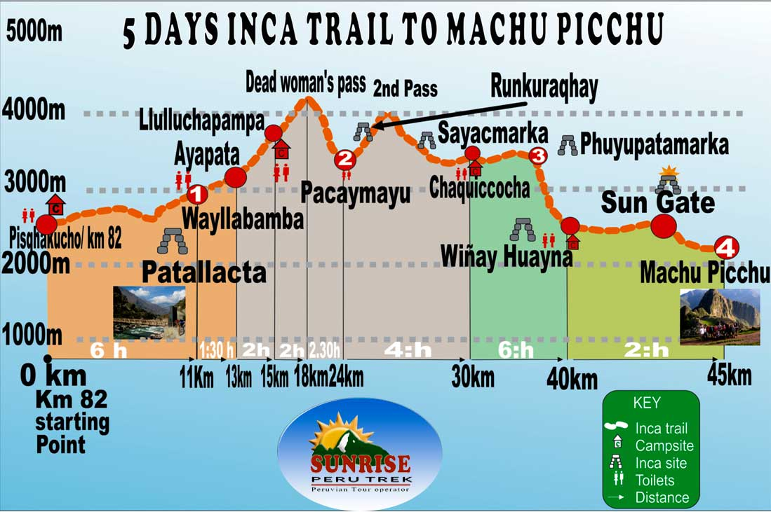 Inca Trail Machupicchu 5 Days Trekking At Your Own Pace